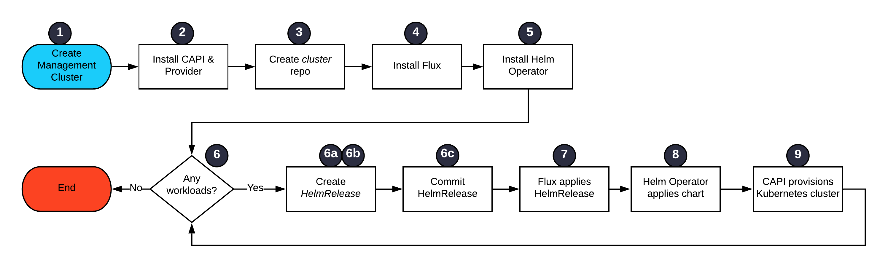 Blog_ GitOps and CAPI - Flow - updated.png