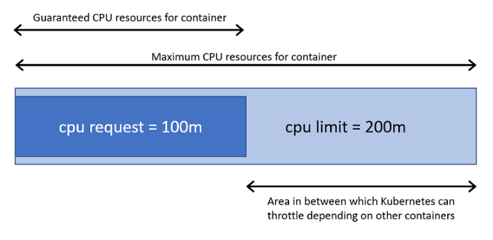 container-resource.png