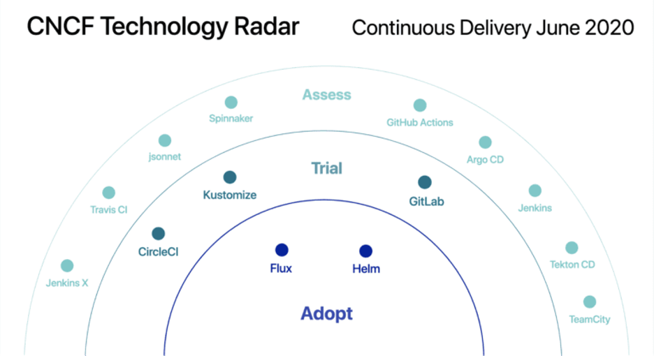 cncf_tech_radar.png