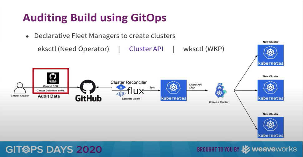 Kenichi_auditing_build_using_gitops.png