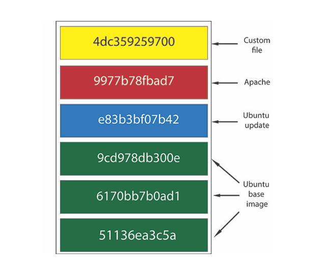 docker-image-layers-100664051-large.idge.png