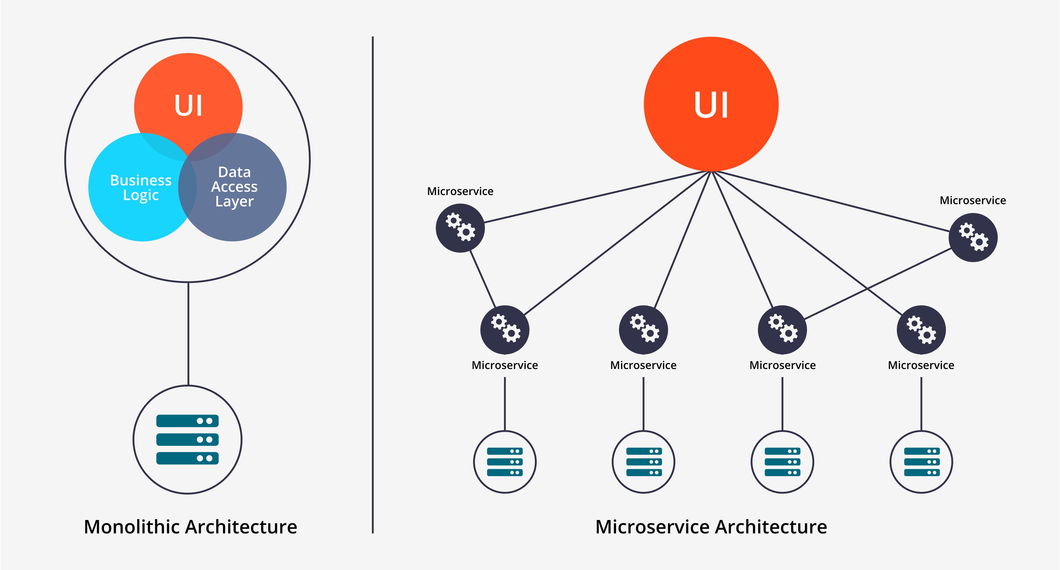 Monolithic Architecture vs. Microservices Architecture