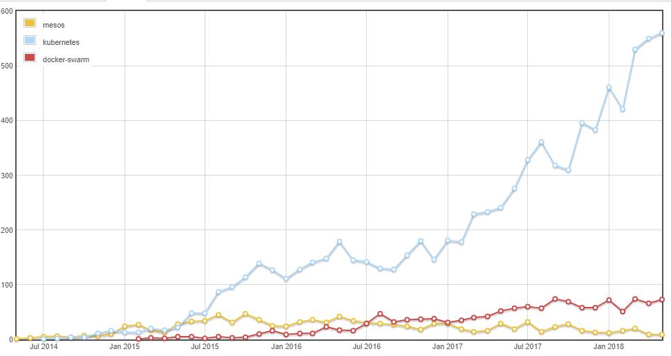 Kubernetes-graph.png