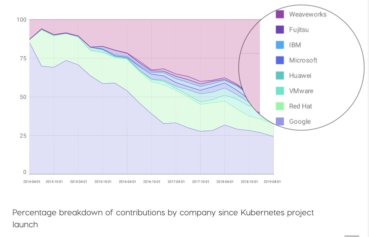 weaveworks-top-k8s-contributor.png