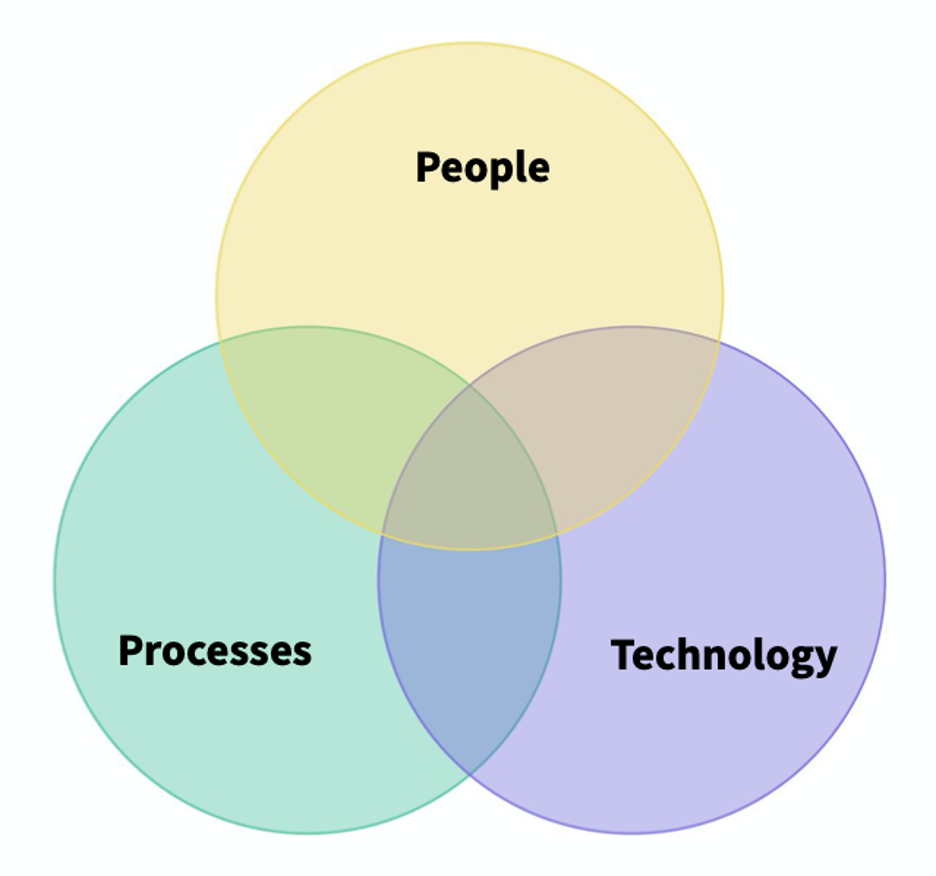 people_process_tech.png