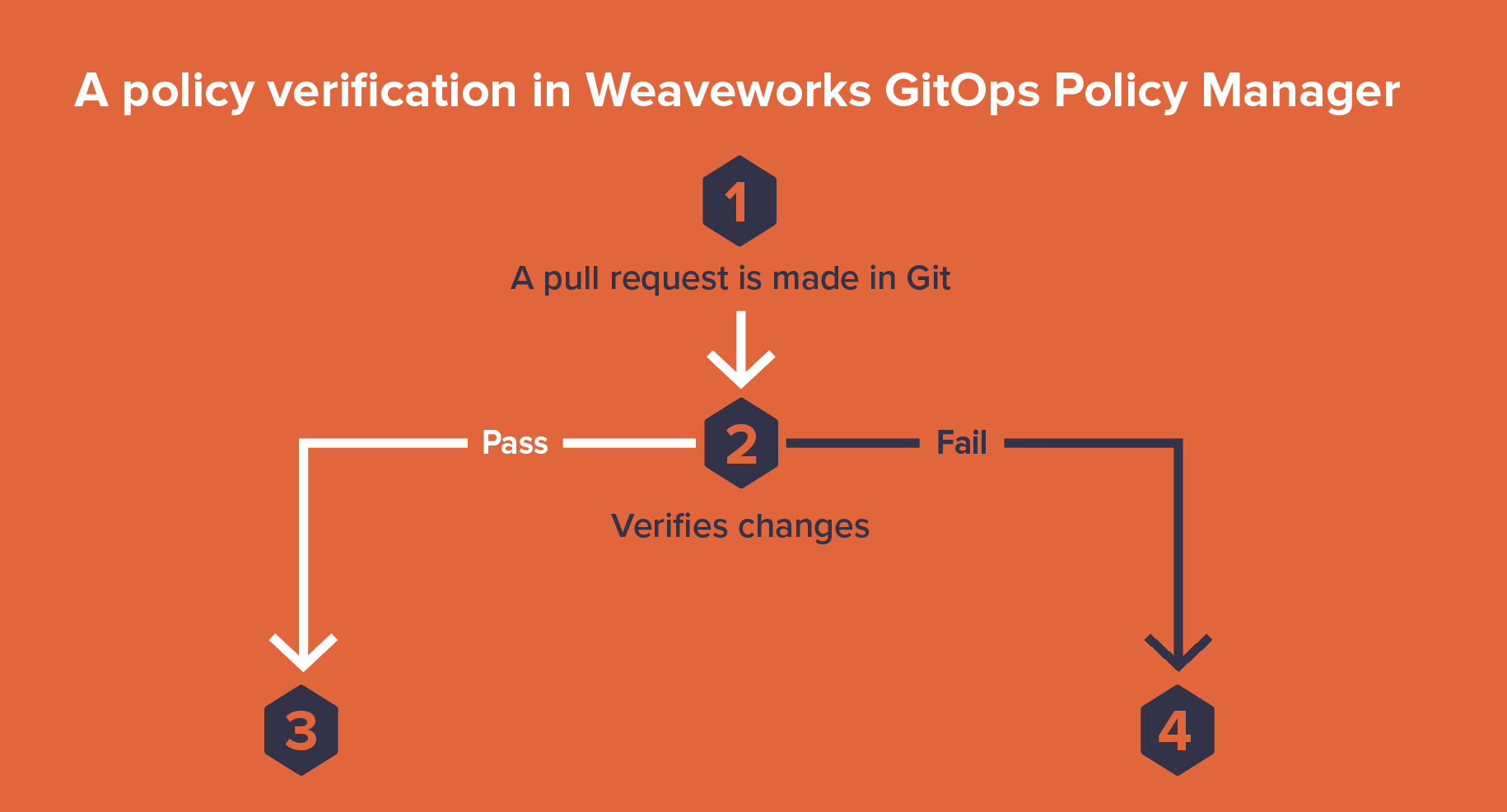 GitOps_Policy_Manager.png