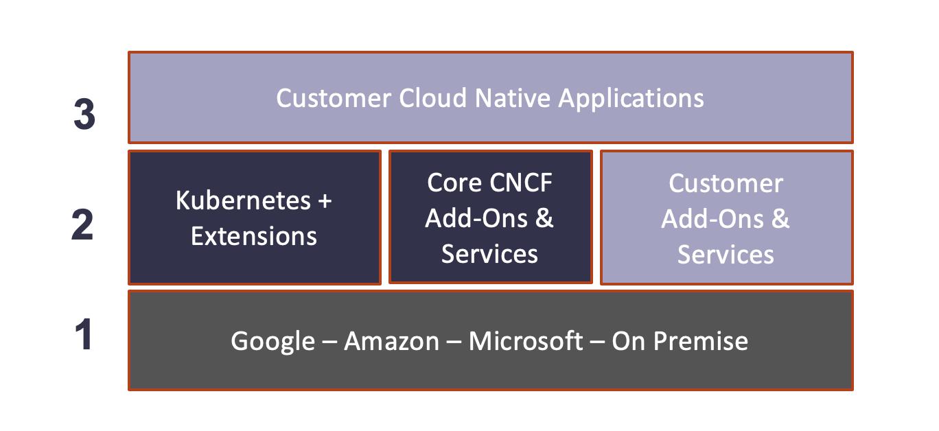 Common Cloud Native Platform