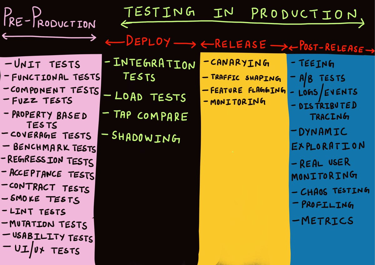 gitops_testing_in_production.png