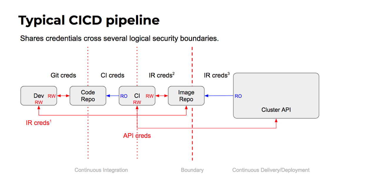 Typical CICD Pipeline with Security Flaws