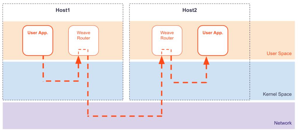weave-net-encap1-1024x459.png
