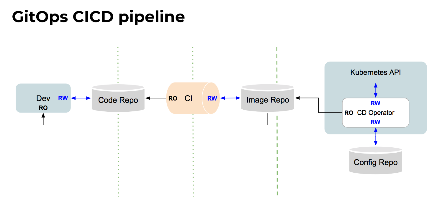 Gitops_cicd_pipeline_access_pemissions.png