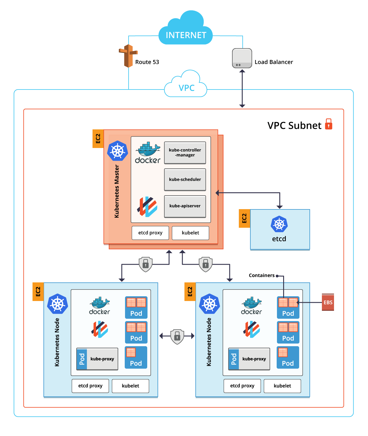 Basic Kubernetes with AWS Setup Diagram