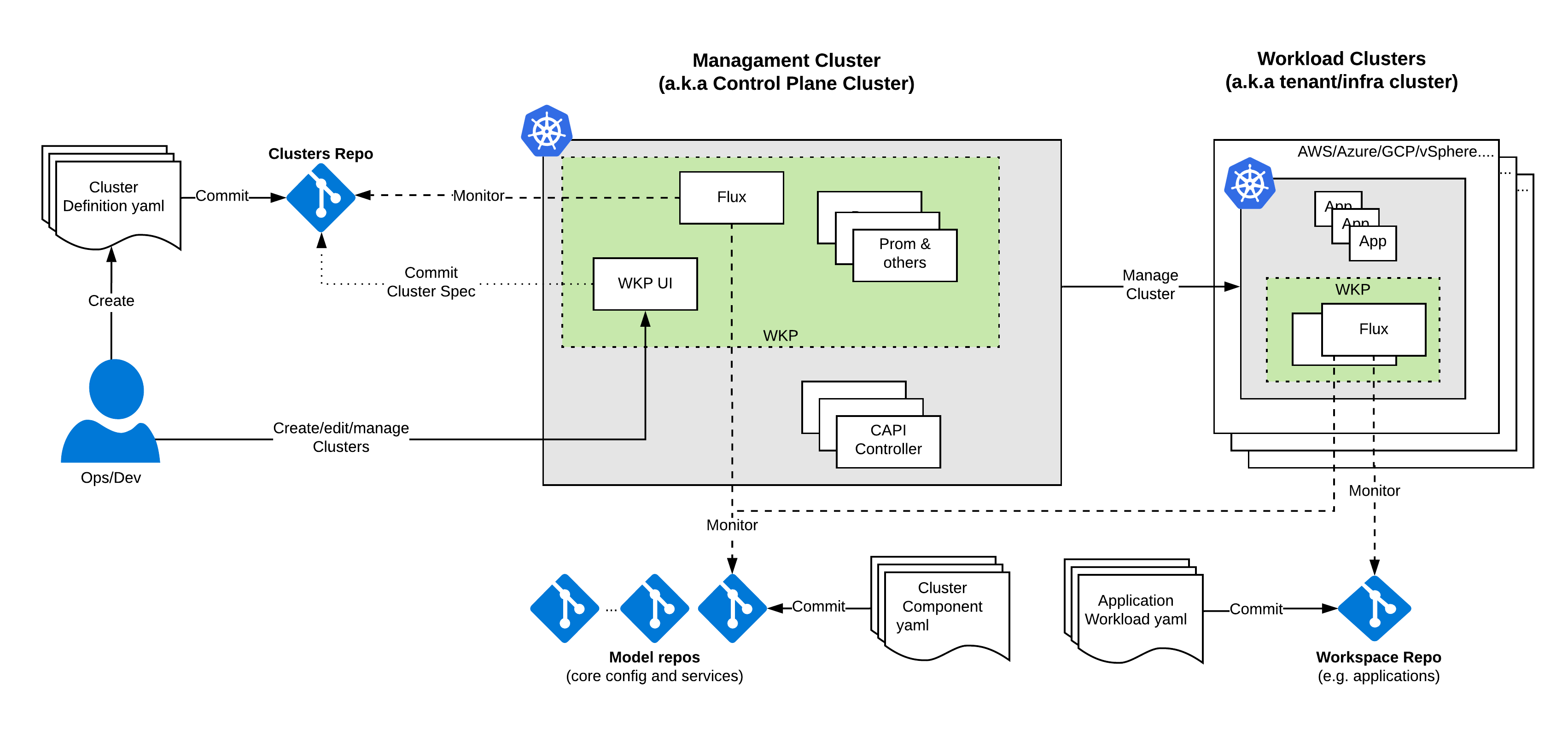 GitOps and CAPI - Overview.png