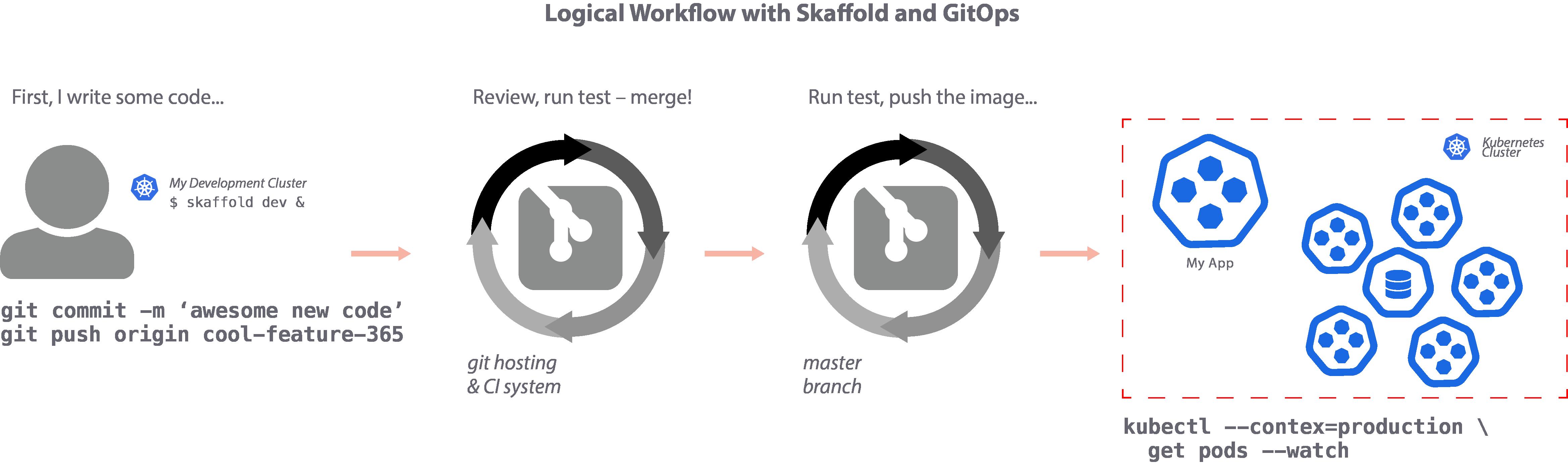 skaffold_workflow.png