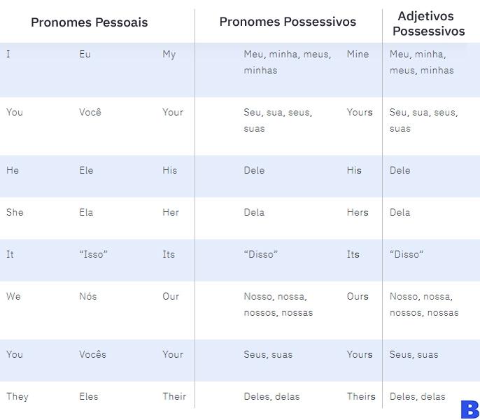 pronomes-adjetivos-ingles-pedro-galvao.jpg