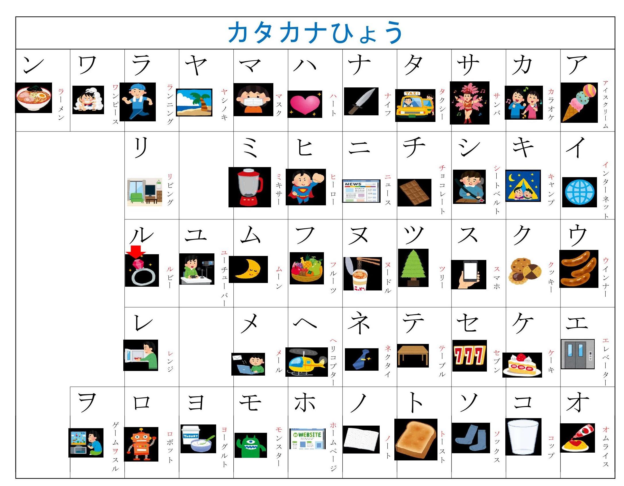 Tabela de Katakana - Berlitz
