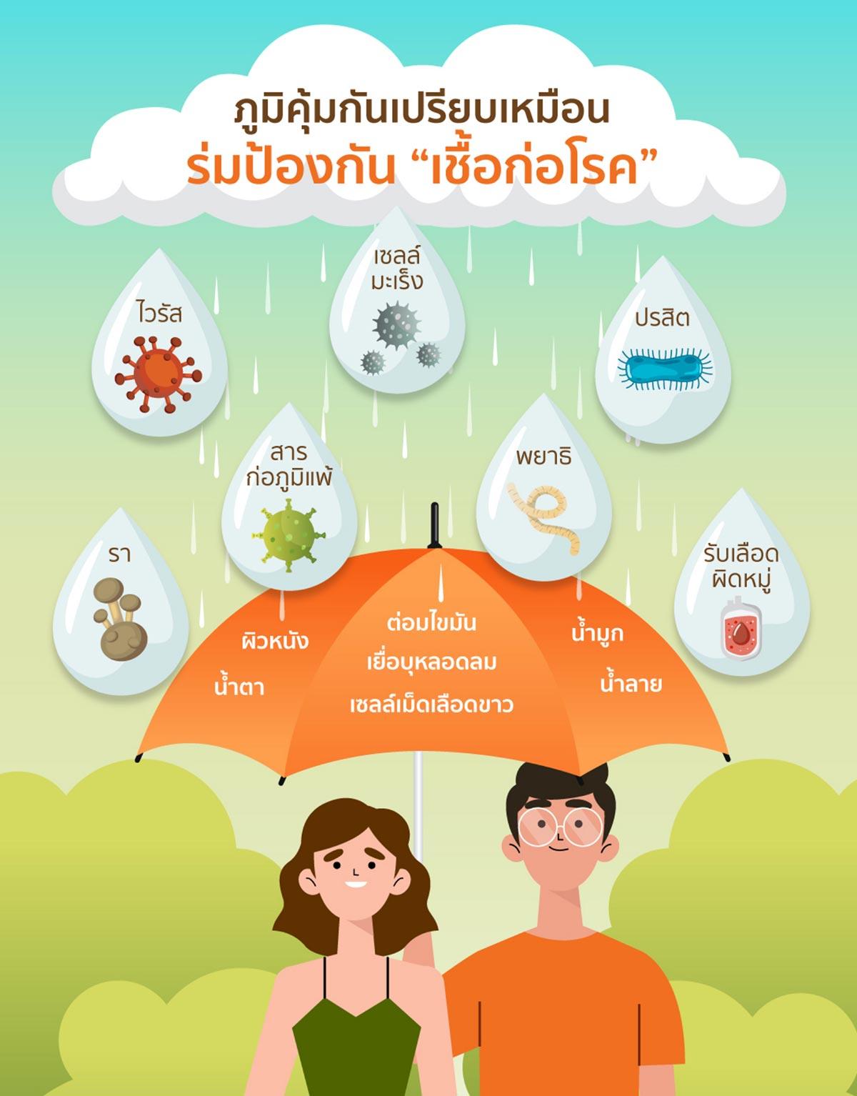 ภูมิคุ้มกันเปรียบเหมือนร่มป้องกันเชื้อก่อโรค