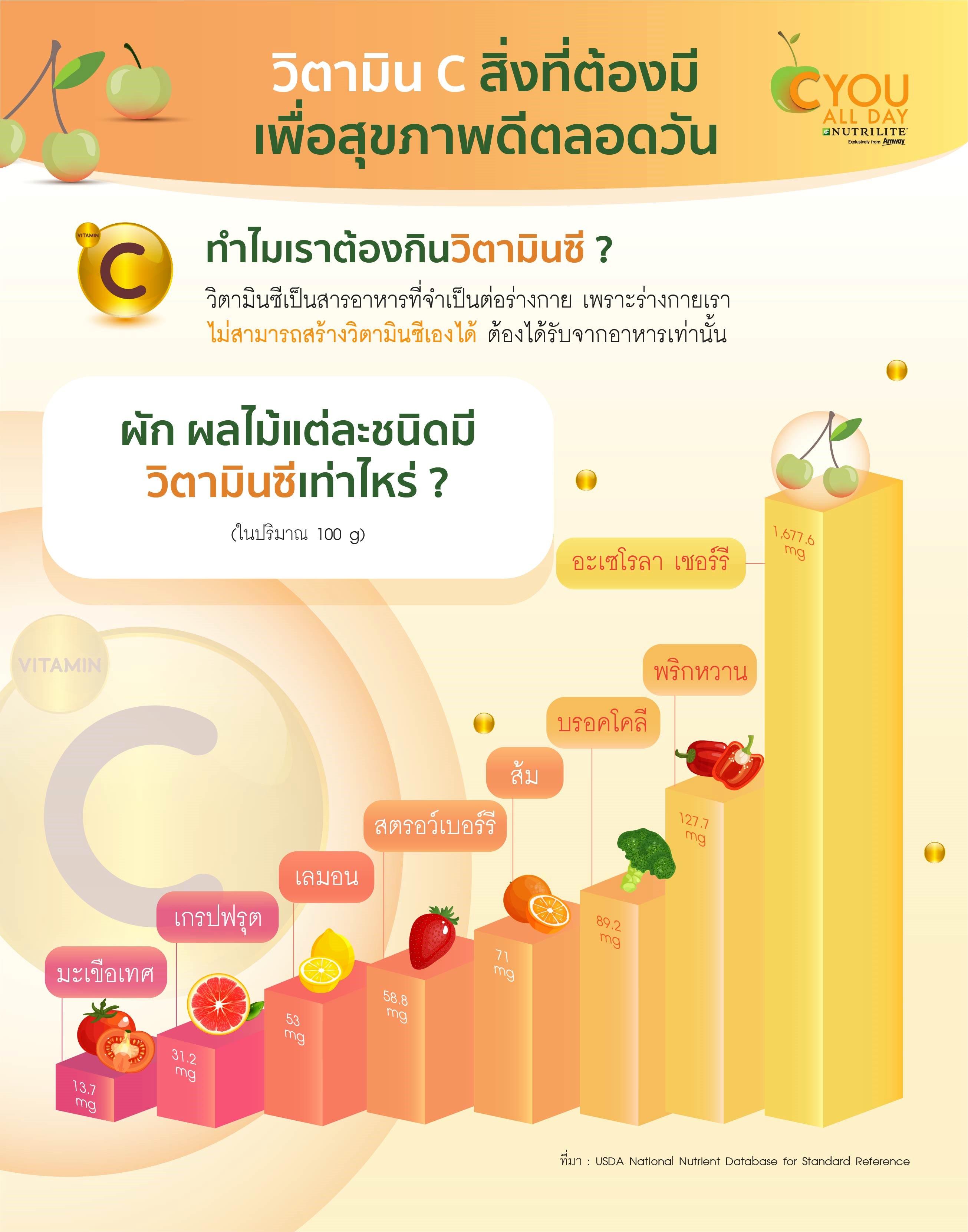 vitaminc_for_healthy_1.jpg