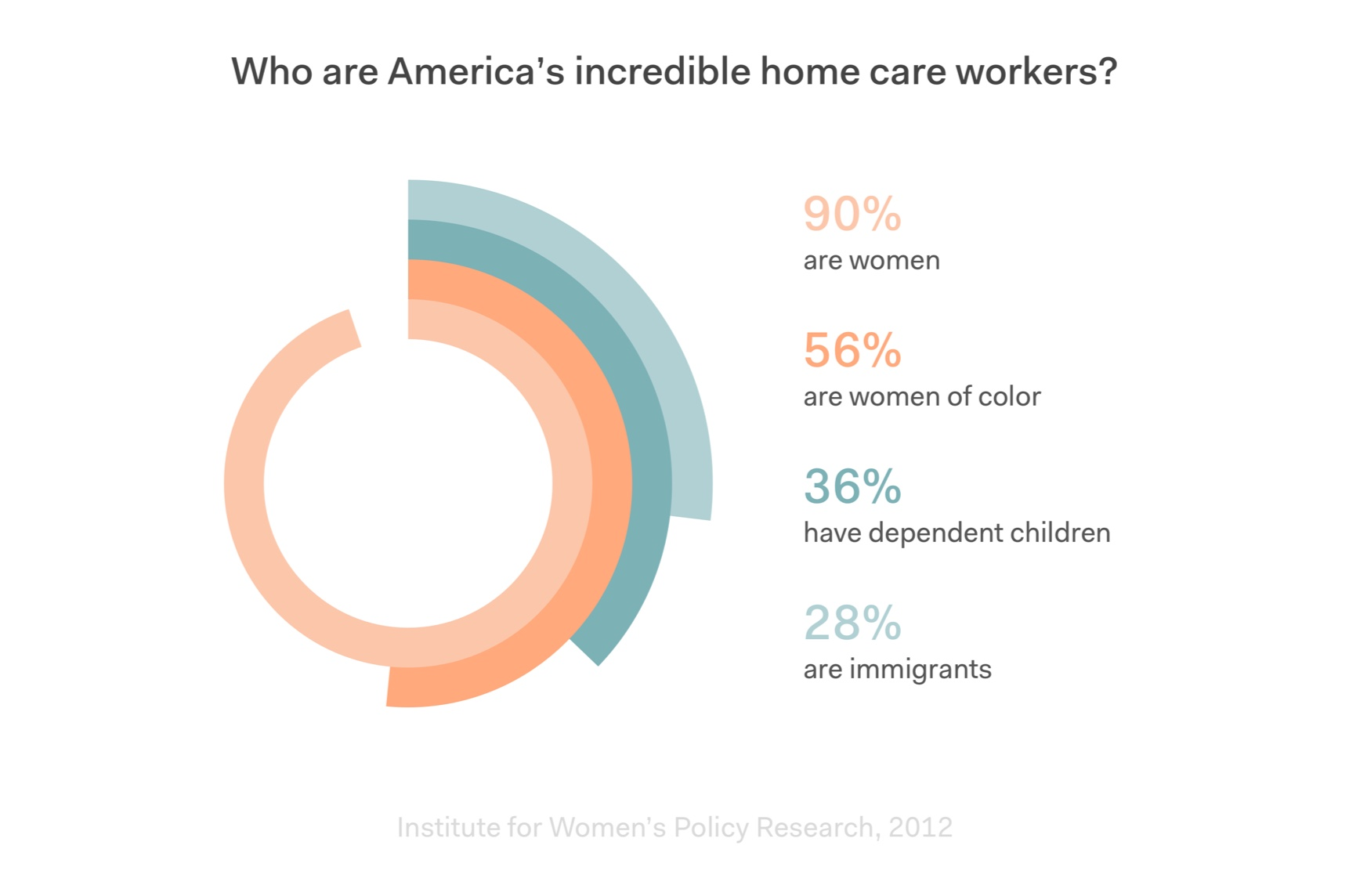 Who are America's incredible home care workers?