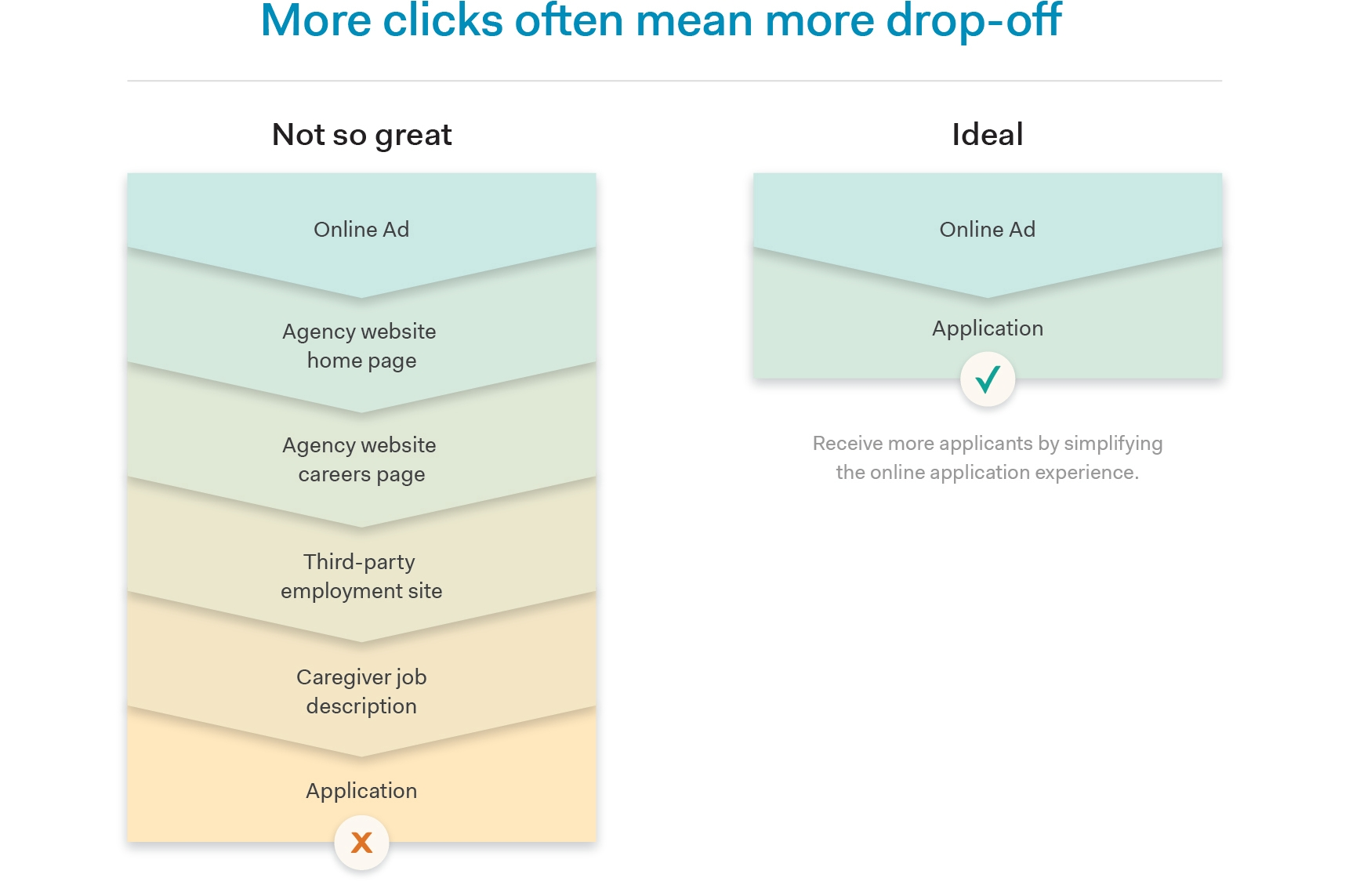 More clicks from ad to application often mean more drop off when recruiting caregivers online