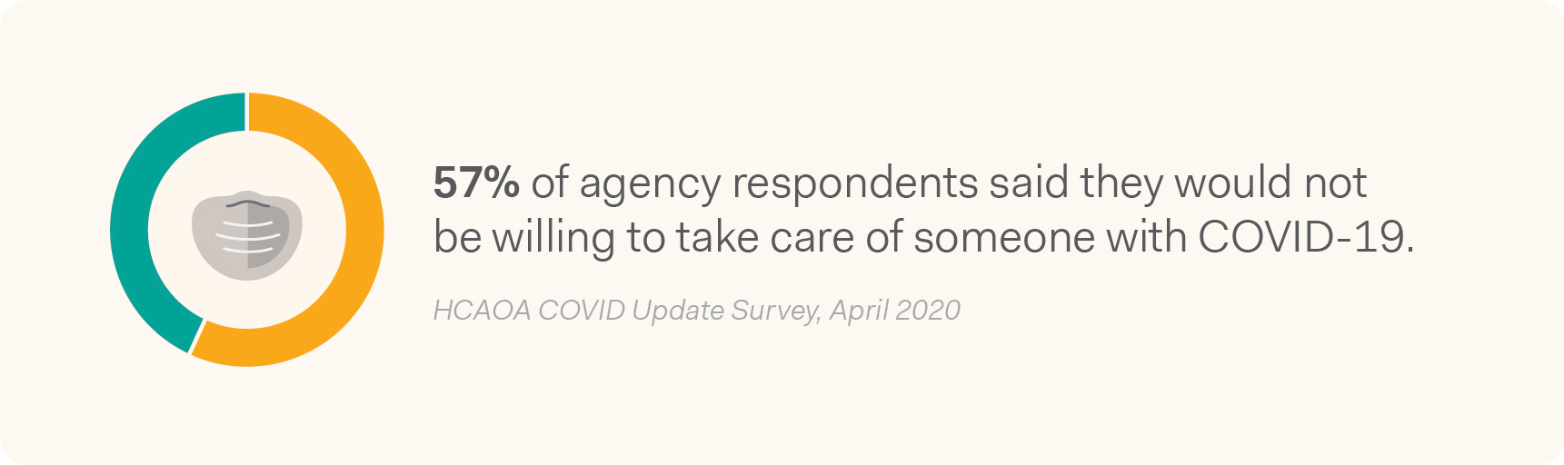 57% of home care agency survey respondents said they would not be willing to take care of someone with COVID-19.