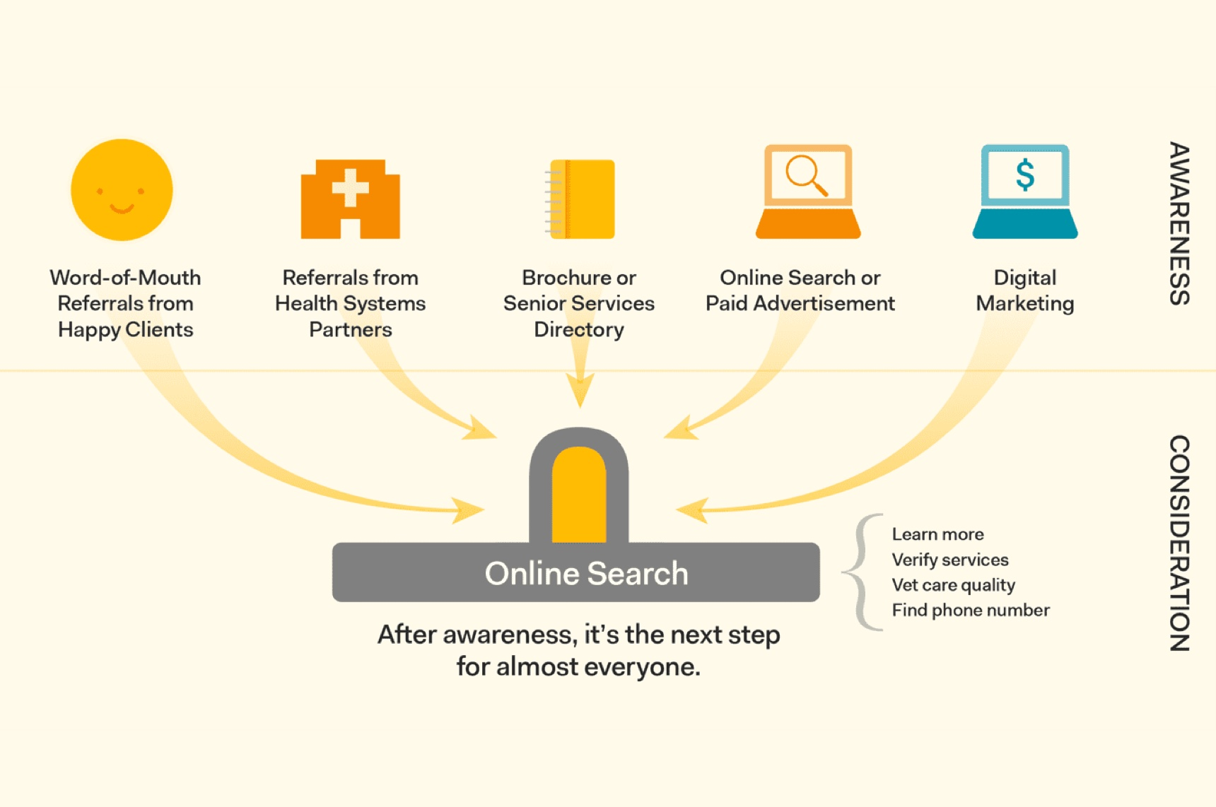 online search paths