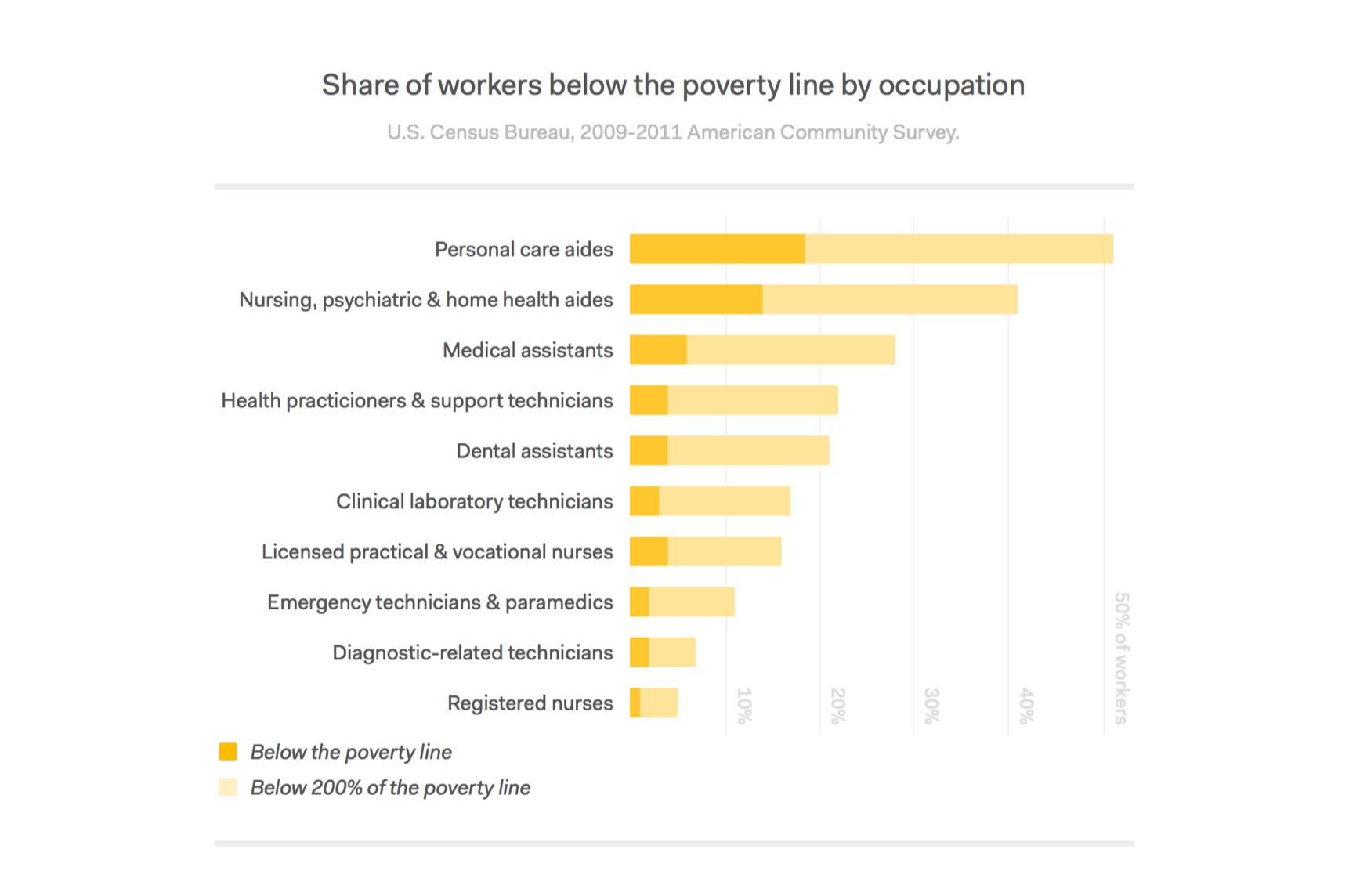 Share of workers living below poverty line