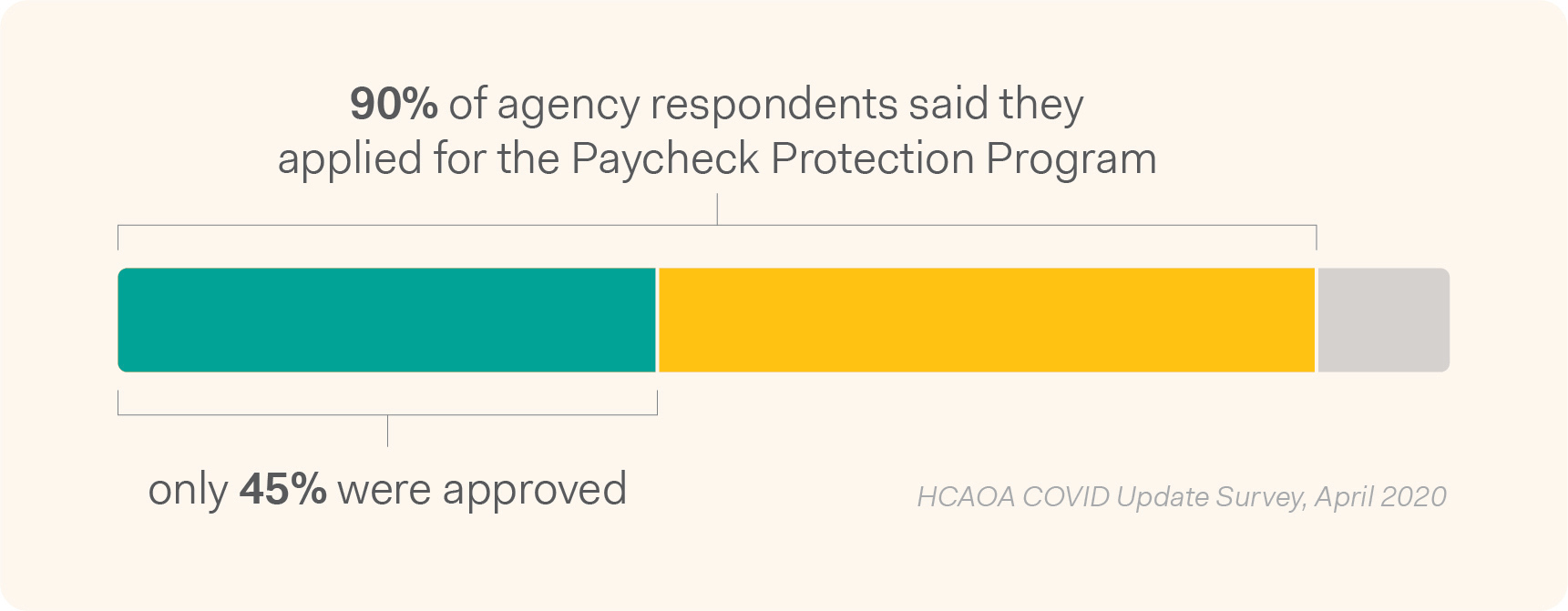 90% of home care agency respondents said they applied for the Paycheck Protection Program, but only 45% were approved.