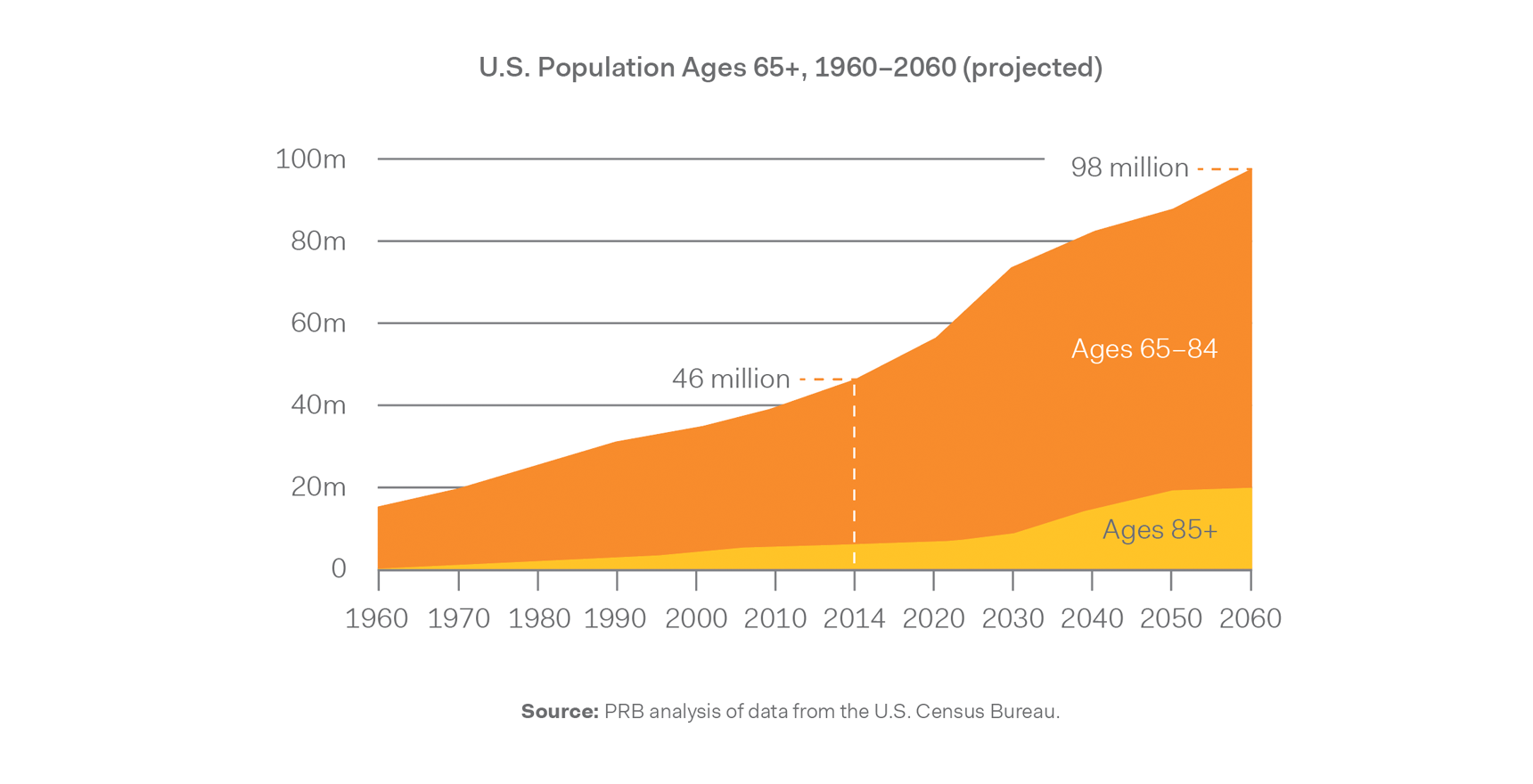 The number of Americans ages 65 and older will more than double by 2060.