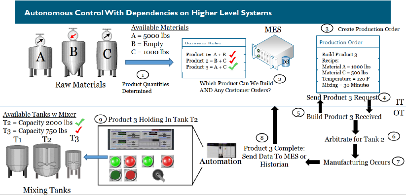 Autonomous_Control_with_dependencies_on_higher_level_systems.PNG