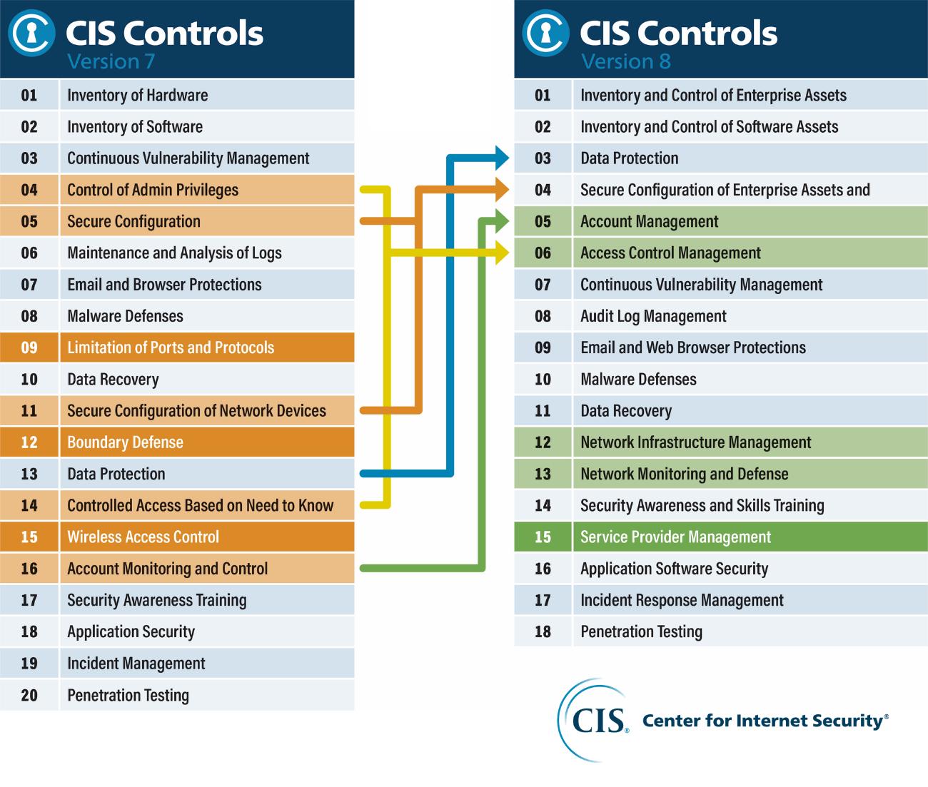 CIS-Controls-v7-v8.png