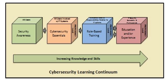 ssh-cybersec-learning-continuum.jpg