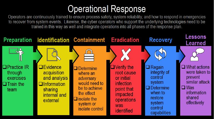 Operational_Response.PNG