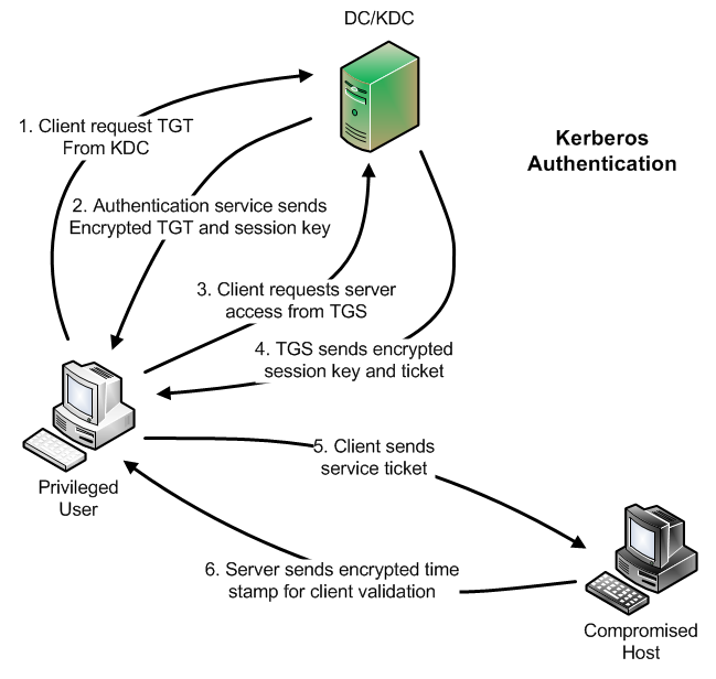 SANS Digital Forensics and Incident Response Blog | Kerberos in the  Crosshairs: Golden Tickets, Silver Tickets, MITM, and More | SANS Institute