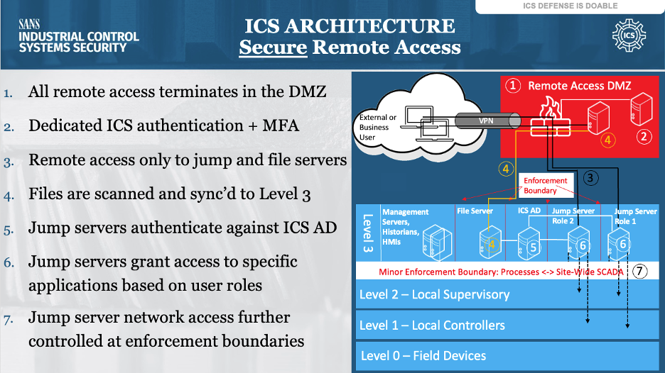 ICS_Architecture.png