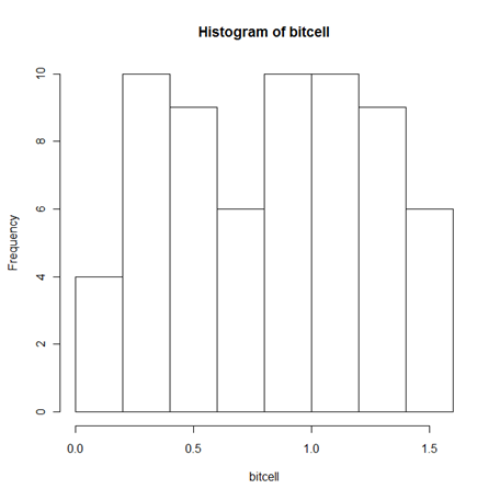 Histogram_Bitcell