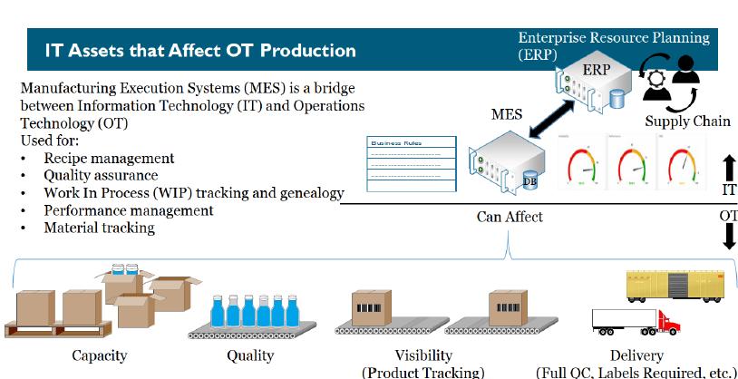 IT_Assests_that_affect_OT_production.PNG