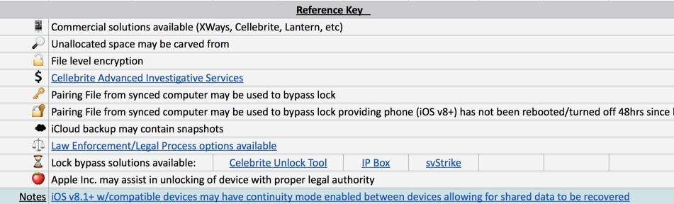 ios-device-dashboard-reference-key.jpg
