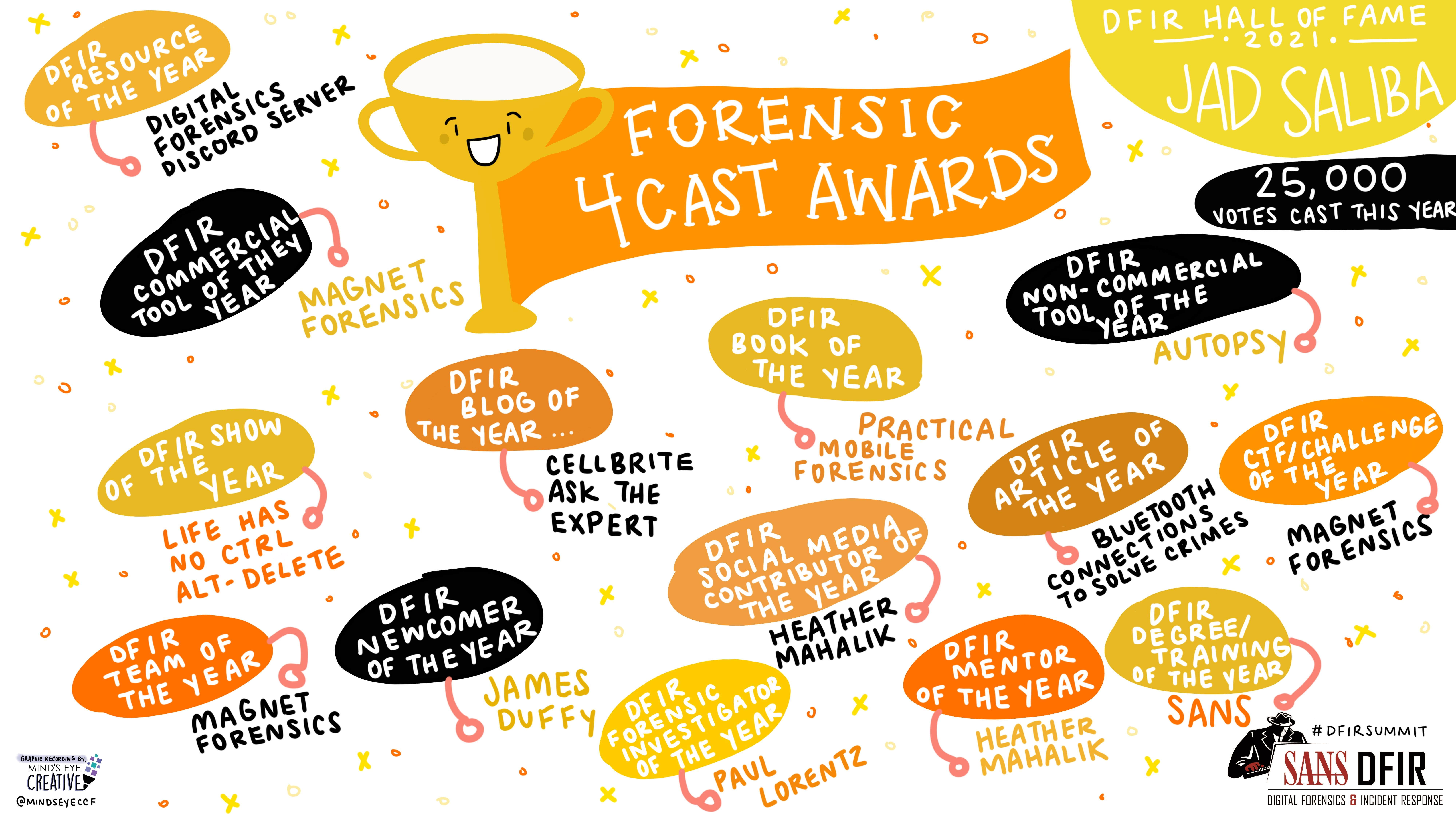 Forensic_4Cast_Awards_Recording.png