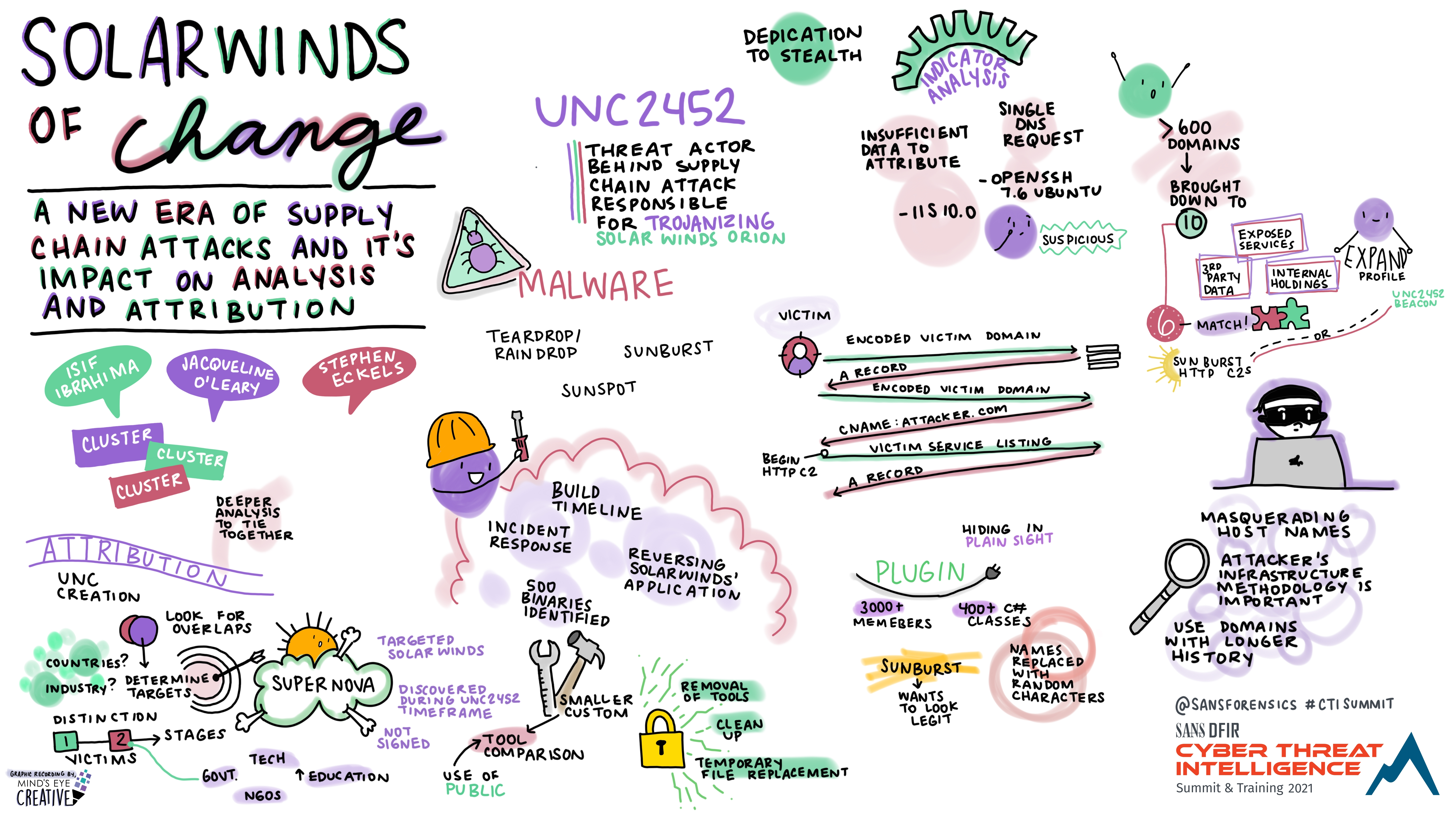 Keynote_-_Solar_Winds_of_Change_Stephen_Eckels_Isif_Ibrahima_Jacqueline_O_Leary_-_Graphic_Recording.jpg