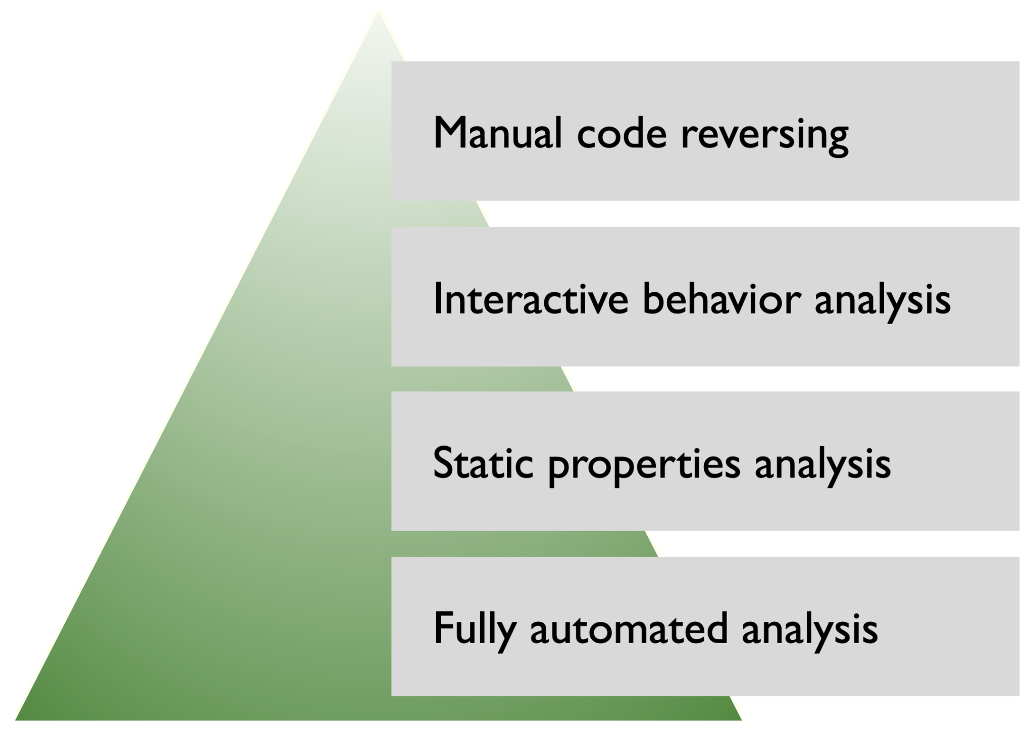 How You Can Start Learning Malware Analysis 2.png
