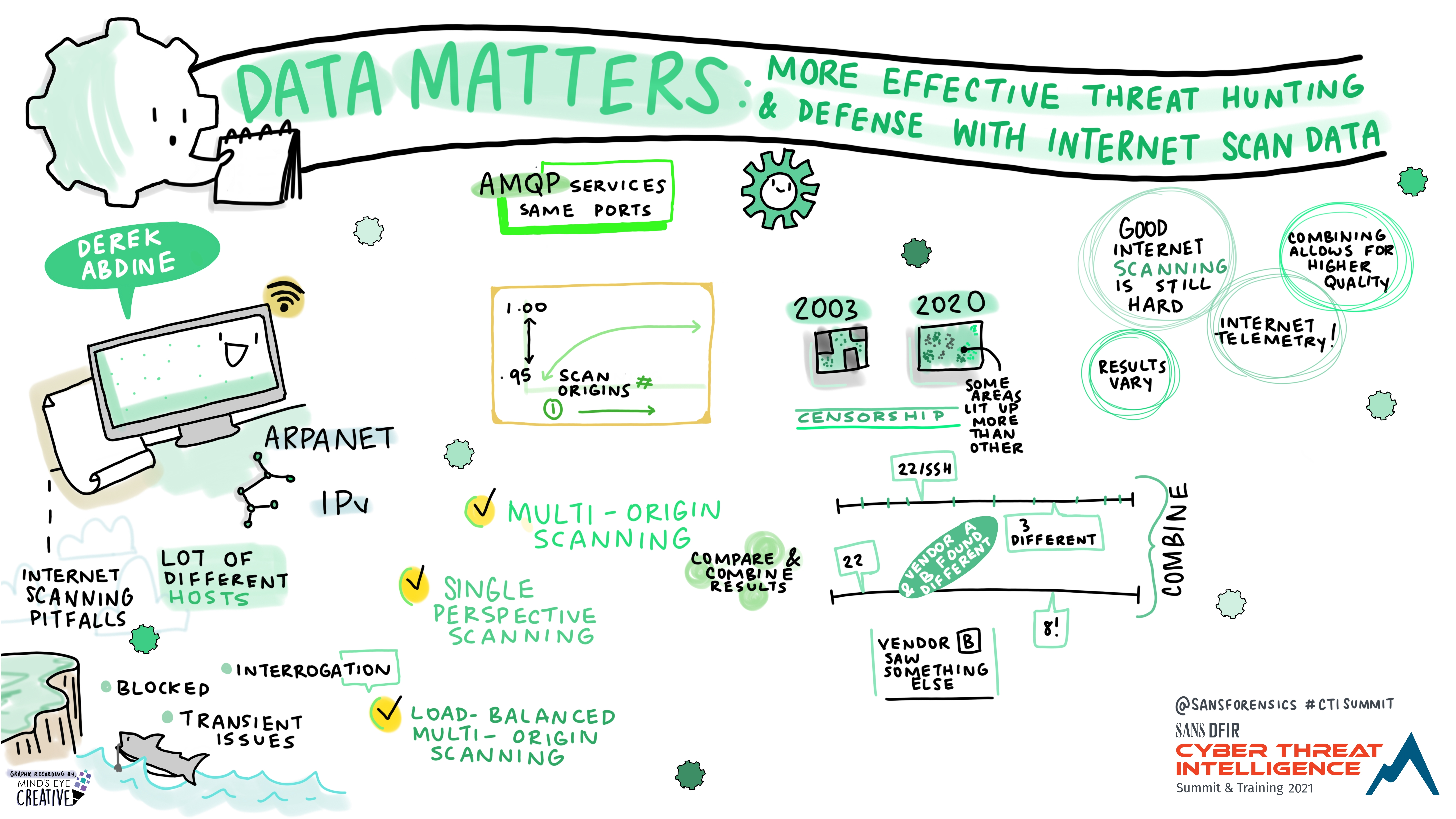 Data_Matters_-_More_Effective_Threat_Hunting_and_Defense_with_Internet_Scan_Data_Derek_Abdine_-_Graphic_Recording.jpg