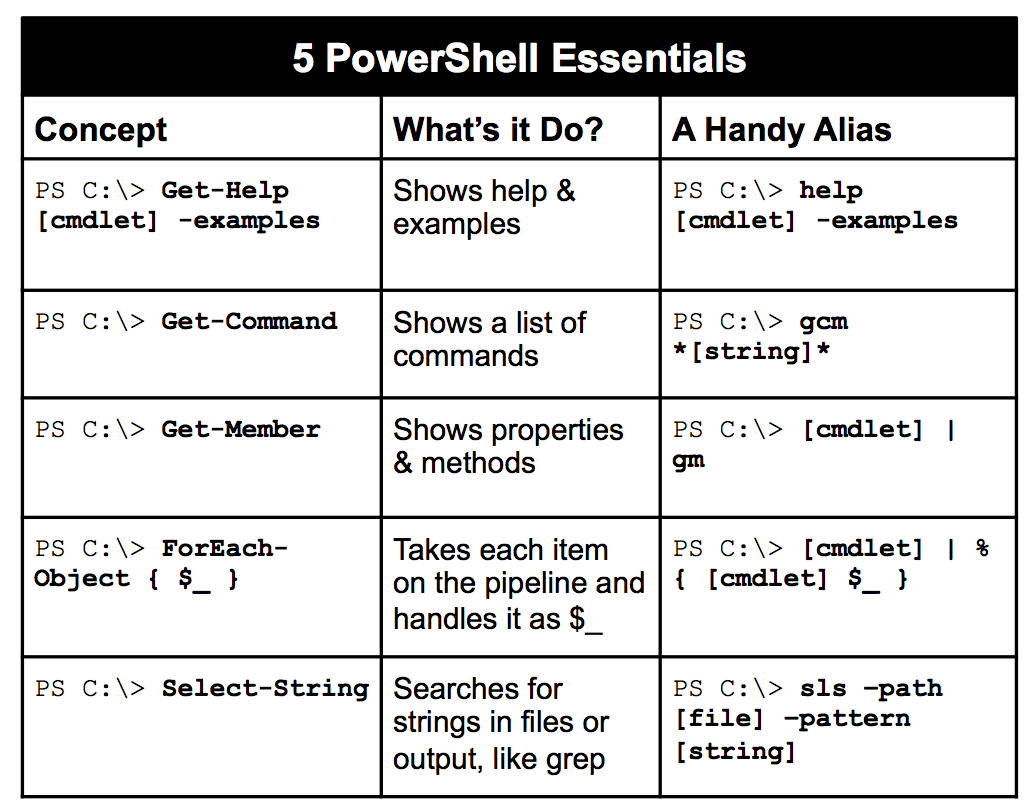 PowerShell-Essentials