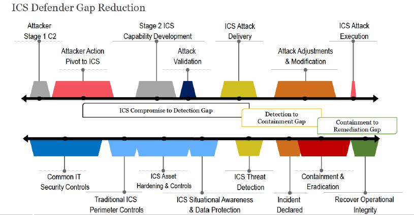 ICS_Defender_gap.PNG