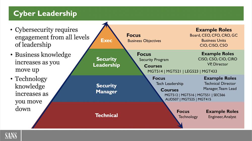 CyberLeadershipPyramid.png