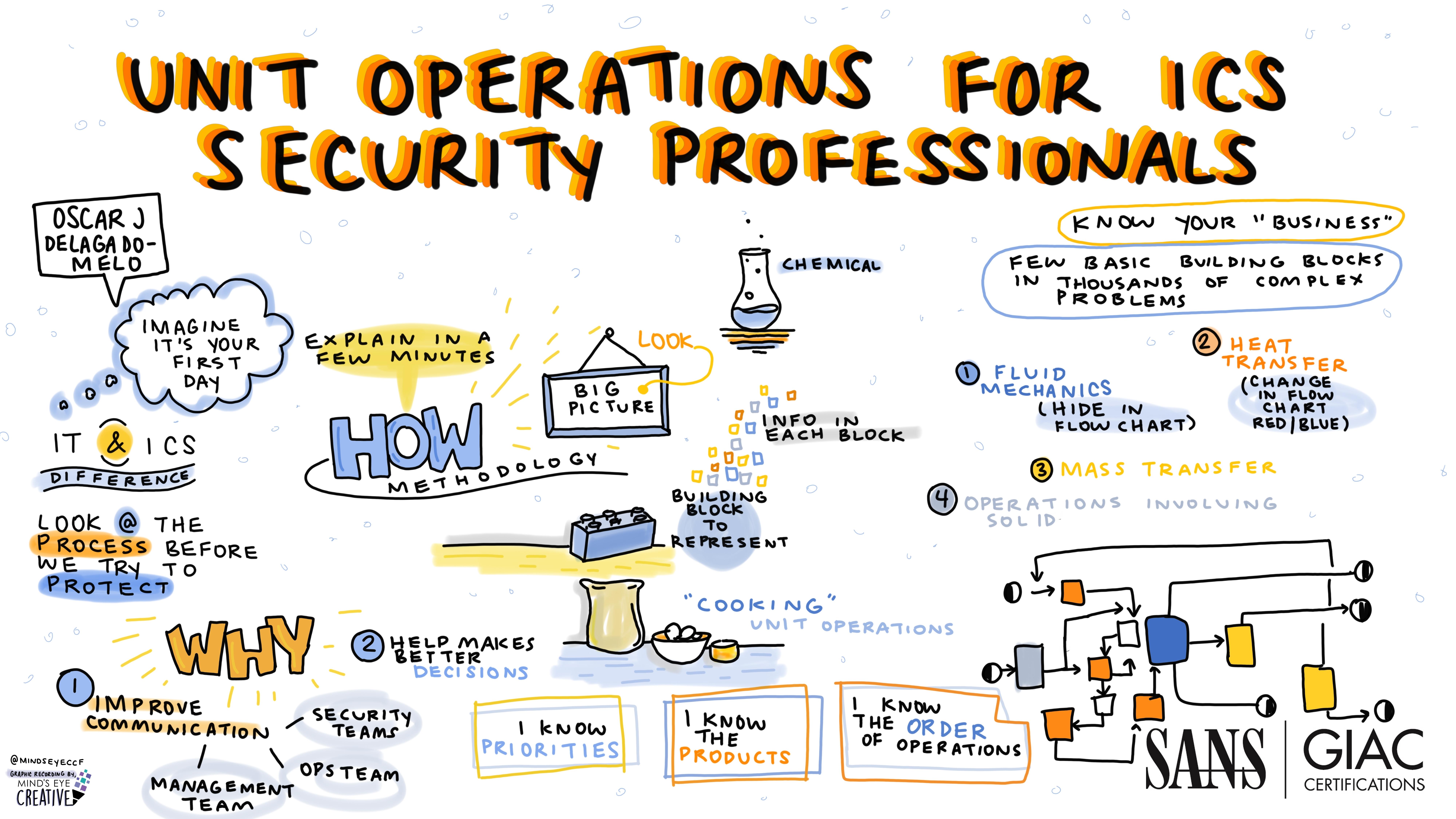 Unit_Operations_for_ICS_Security_Professionals_-_Oscar_J._Delagado-Melo_-_Graphic_Recording.jpg