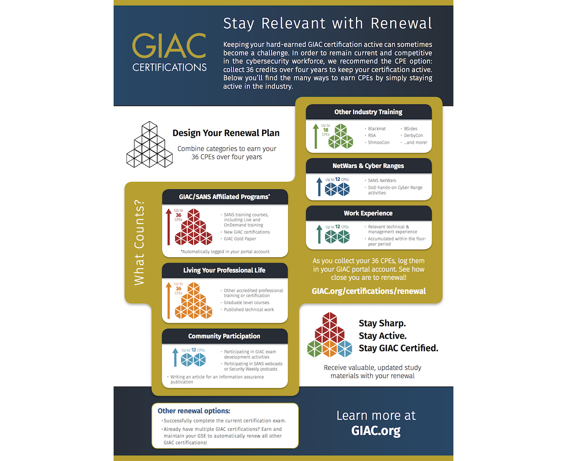 GIAC Renewal Poster