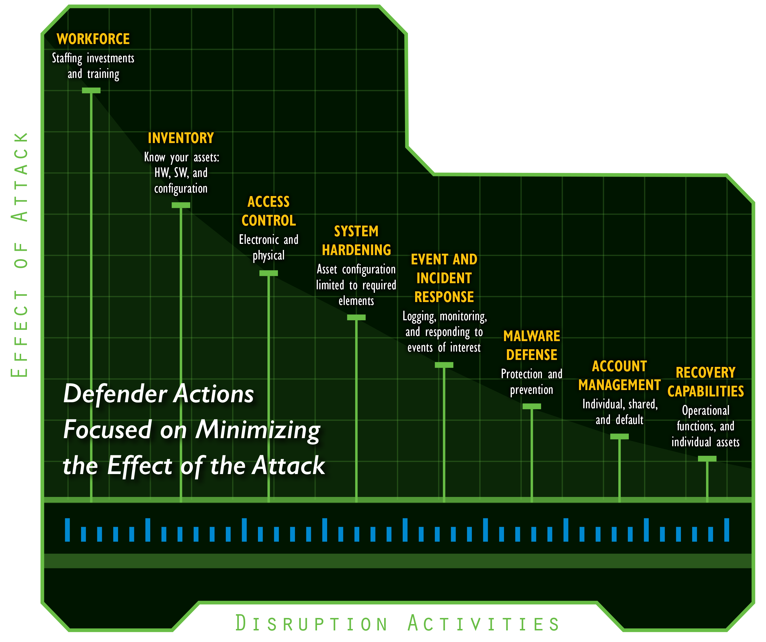 defender_actions
