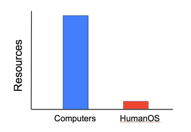 HumanOS1.jpg